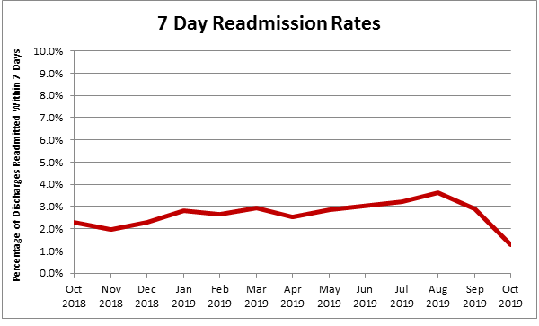 7dayreadmission19version2