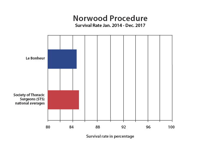Norwood EndDec2017 R2